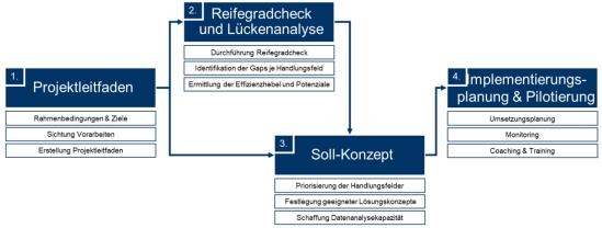 Abbildung 2: Vorgehensweise im Projekt