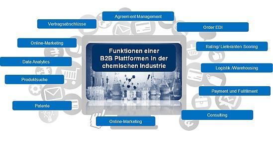 Abbildung 1: Funktionen einer digitalen Plattform in der Chemie