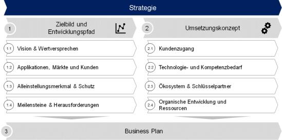 Abbildung 3: Checkliste Geschäftsmodelle