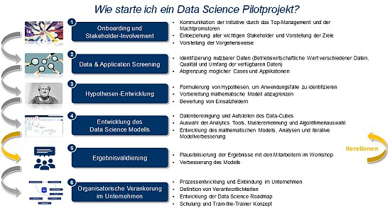 Abbildung 1: Implementierungsprozess Data Science