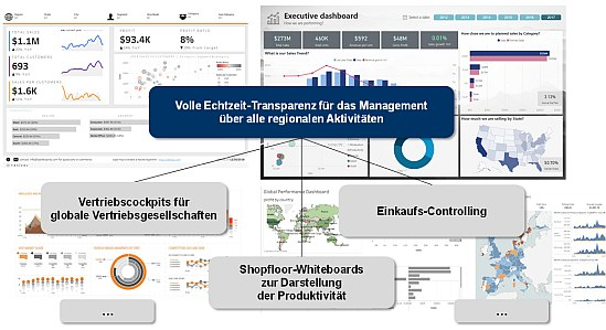 Abbildung 3: TCW Management Dashboards