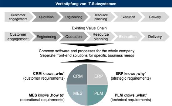 Abbildung 3: Verknüpfung von IT-Subsystemen