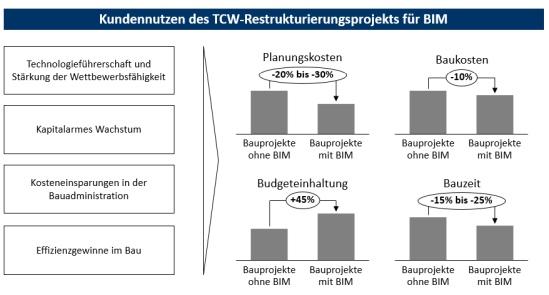 Abbildung 1: BIM: Nutzen für Unternehmen der Bauindustrie