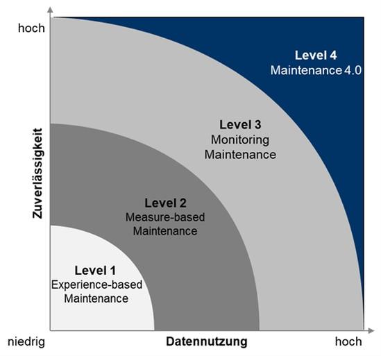 Abbildung 1: Reifegradlevel der Instandhaltung