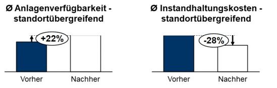 Abbildung 3: KPIs des TCW Projekts