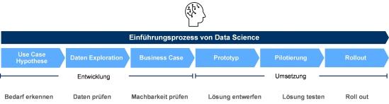 Abbildung 1: Einführungsprozess von Data Science