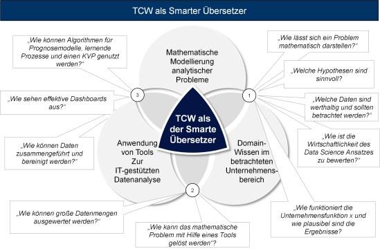 Abbildung 2: TCW als Smarter Übersetzer