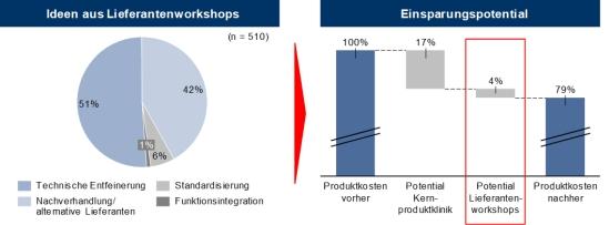 Abbildung 1: Beitrag der Lieferantenintegration zur laufenden zur Produktklinik