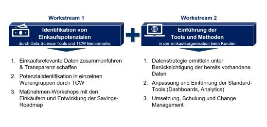 Abbildung 1: Vorgehen des TCW