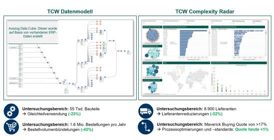 Abbildung 2: Ergebnisse des TCW Projektes und Auszug aus dem TCW Complexity Radar