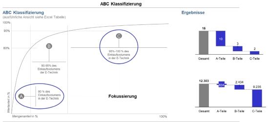 Abbildung 1: ABC Klassifizierung