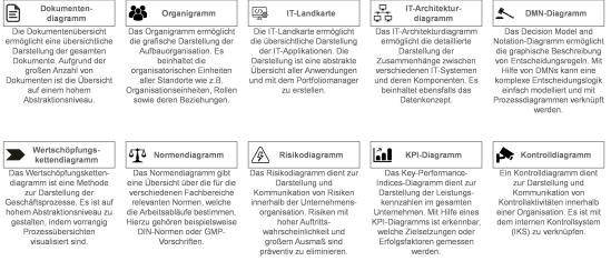 Abbildung 1: Die wichtigsten Diagramme nach BMPN 2.0, um ein Unternehmen zu verstehen