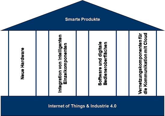 Abbildung 1: Vier Säulen smarter Produkte