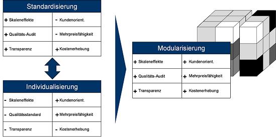 Abbildung 1: Modularisierungskonzept