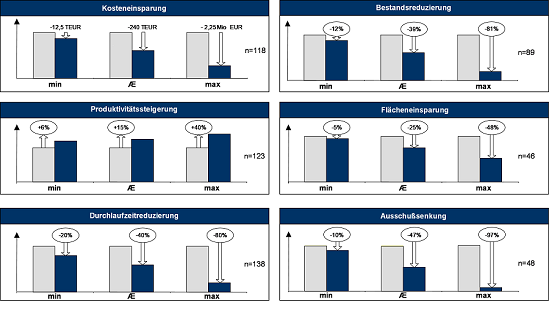 Abbildung 2: Effekte und Nutzen in den Fallstudien