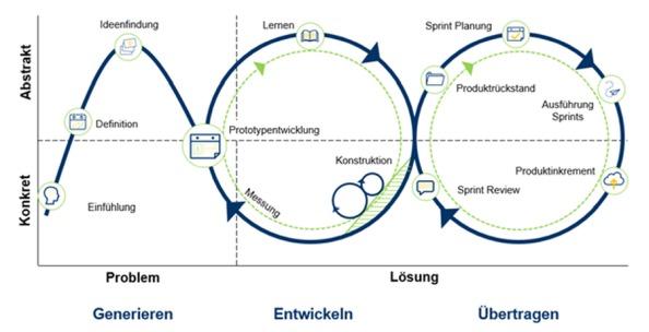 Abbildung 1: Agiler Ideenfindungs-Loop