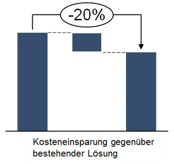 Abbildung 3: Erzielte Kosteneinsparung im Pilotprojekt