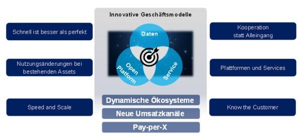 Abbildung 2: Charakteristika innovativer Geschäftsmodelle
