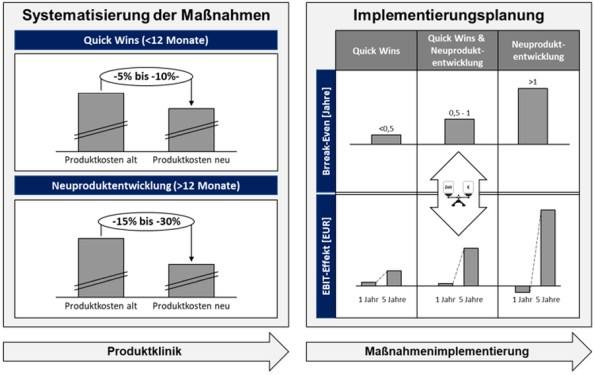 Abbildung 1: Implementierungsplanung für eine kurz- und mittelfristige Ergebniswirksamkeit