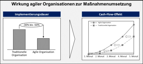 Abbildung 2: Beschleunigungseffekt agiler Organisationen zur Maßnahmenumsetzung