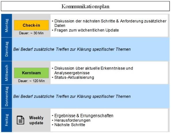 Abbildung 2: Kommunikationsplan für die Remote-durchgeführte Produktklinik