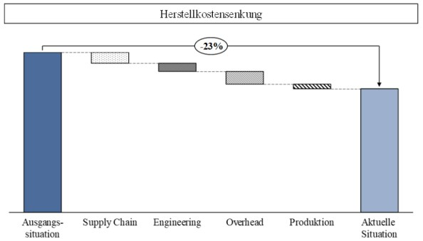 Abbildung 3: Reduktion der Herstellkosten mithilfe der Produktklinik
