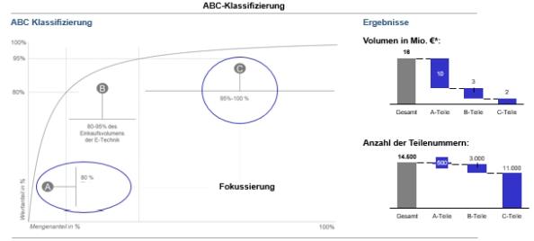 Abbildung 1: ABC-Klassifizierung