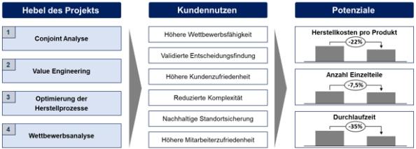 Abbildung 1: Nutzen für das Unternehmen