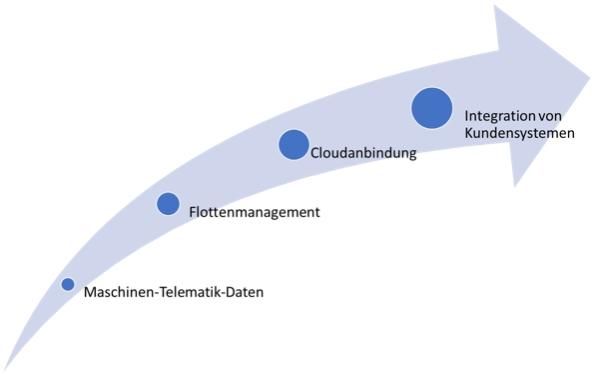 Abbildung 1: Evolutionsschritte der vernetzten Baustelle