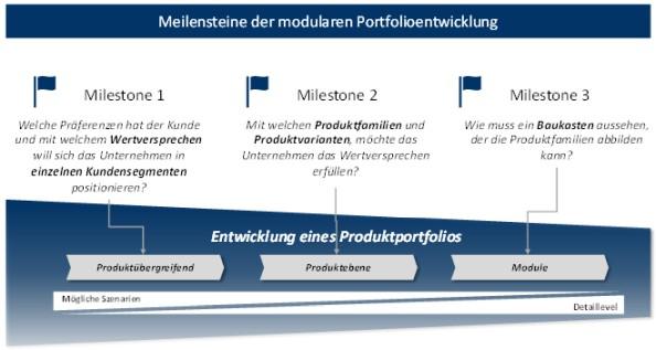 Abbildung 1: Meilensteine der modularen Portfoliooptimierung