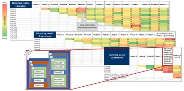 Abbildung 3: TCW-Tool: Cluster des Portfolios nach 10 Iterationen mit Verwendung des Hamming-Maßes