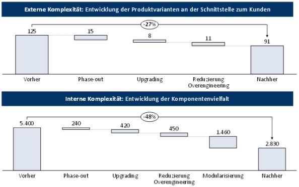 Abbildung 4: Externe und interne Komplexität