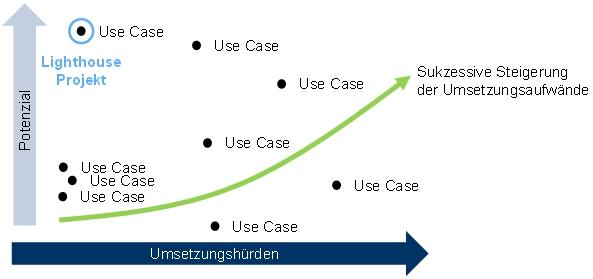 Abbildung 1: Potenzialmatrix zur Identifikation von KI-Anwendungsfällen