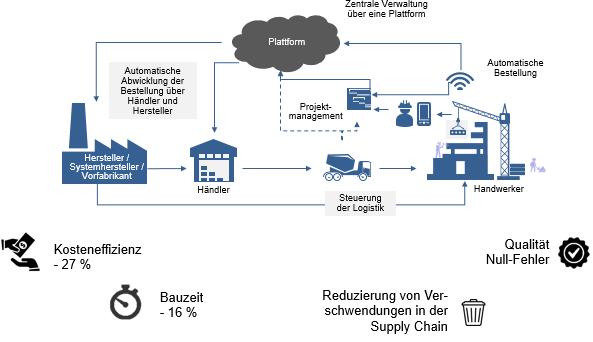 Abbildung 1: Potenziale nach der gewerksübergreifenden Datenintegration der Wertschöpfungskette im Bauwesen
