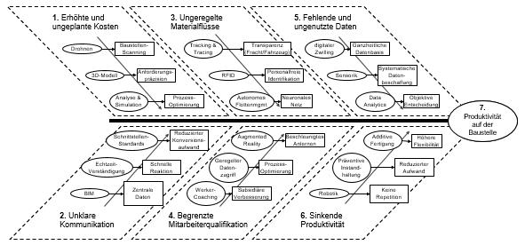 Abbildung 1: Digitale Technologien auf der Baustelle