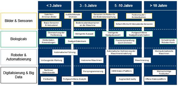 Abbildung 3: Zeitplan zum Projektvorgehen