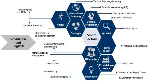 Abbildung 1: Smart Factory-Ansatz