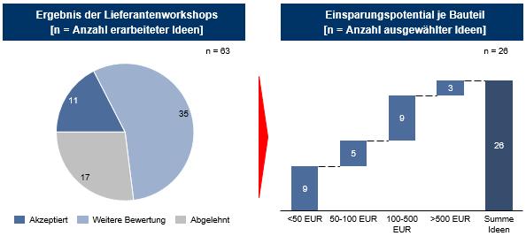 Abb. 1: Einsparungspotential durch Lieferantenintegration