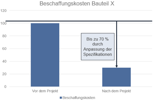 Abb. 1: Reduktion der Beschaffungskosten durch die Produktklinik