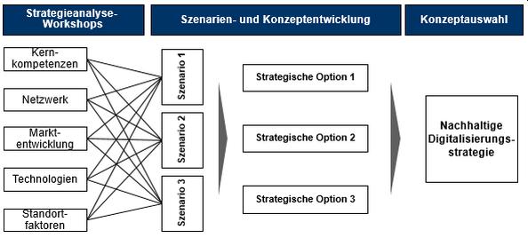 Abb. 1: Strategieentwicklung für Nachhaltigkeit durch digitale Technologien