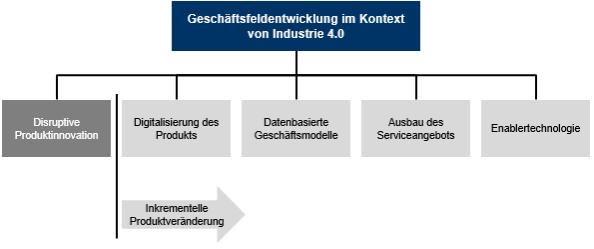 Abb. 1: Geschäftsfeldentwicklung im Kontext von Industrie 4.0