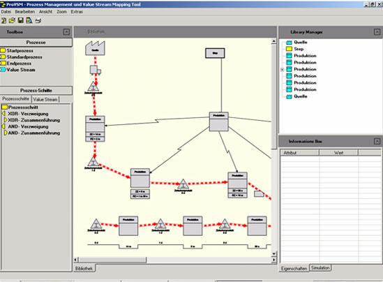 Erstellen von Value Stream Maps mit dem TCW VSM Tool