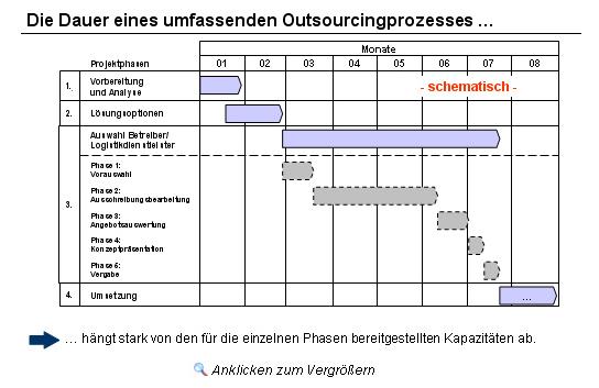 Abbildung 2 beispielhafter zeitplan für ein komplexes