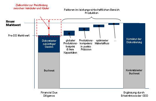 Produktionstechnische Faktoren steigern Werthaltigkeit des Unternehmens