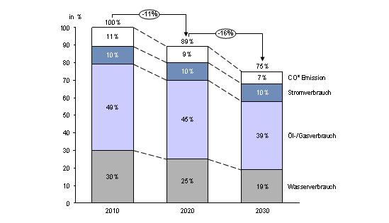 Reduktion der Energiekosten