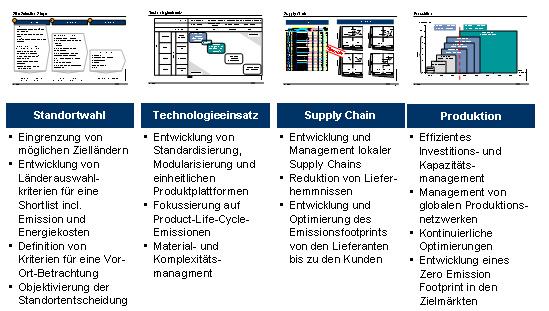 Handlungsfelder für Ressourcenreduzierung in der Anlagenindustrie