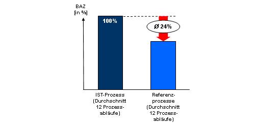 Potenzialwirkung des Prozesshauses
