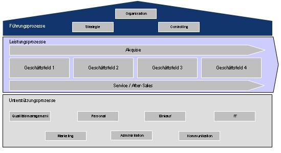 Strukturierung der Prozesshäuser von Ingenieurdienstleistern