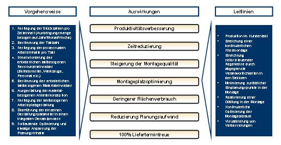 Inhaltliche, räumliche und zeitliche Anordnung der Montageschritte nach dem Flussprinzip