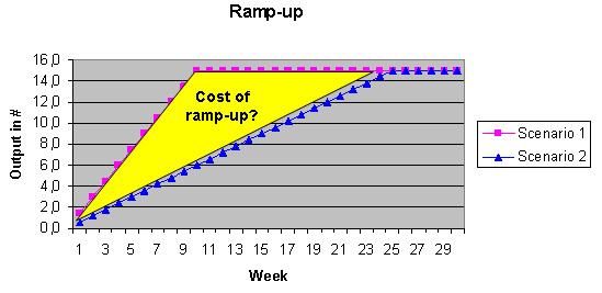 Ziel-Output von 15 Einheiten per Arbeitswoche in zwei Referenz-Szenarien